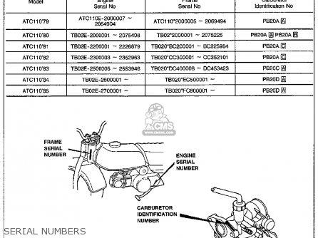 Honda Atc110 1982 c Usa Serial Numbers