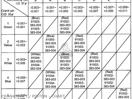Honda Atc110 1982 Usa Crankshaft   Piston - Chart