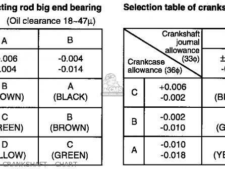Honda Cb500 500 Four K2 Usa Crankshaft - Chart