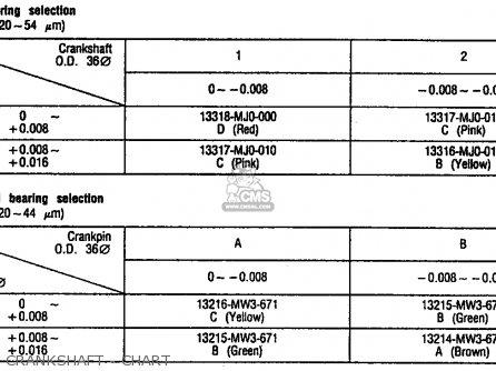 Honda Cb750 Nighthawk 1991 m Usa Crankshaft - Chart