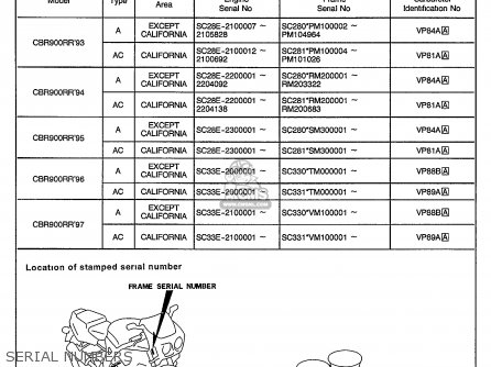 Honda Cbr900rr 1995 s Usa California Serial Numbers