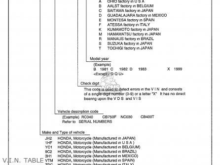 Honda Cbr900rr Cbr 1995 s Usa V i n  Table