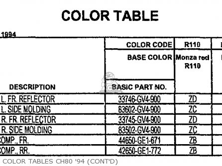 Honda Ch80 Elite 80 1996 Usa Color Tables Ch80 94 contd