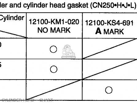 Honda Cn250 Helix 1992 n Usa Cylinder Head - Chart