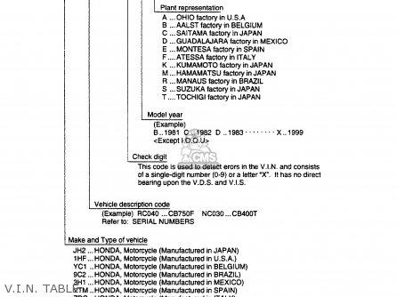 Honda Cr250m Elsinore 1973 Cr250mk0 Usa V i n  Table
