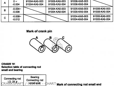 Honda Cr480r 1982 c Usa Crankshaft   Piston - Chart