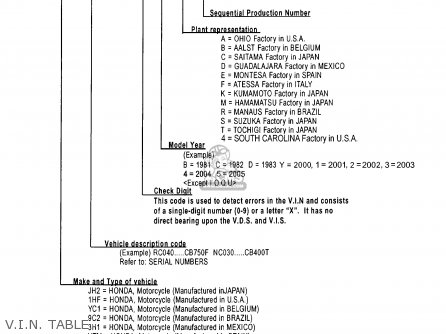 Honda Ct110 Trail 110 1981 b Usa V i n  Table
