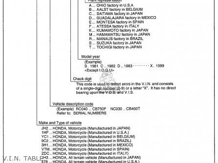 Honda Cx500 1978 Usa V i n  Table
