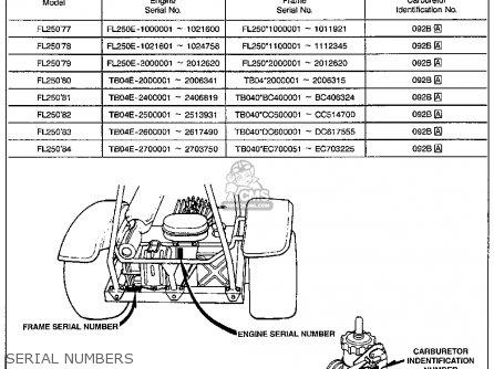 Honda Fl250 Odyssey 1980 a Usa Serial Numbers