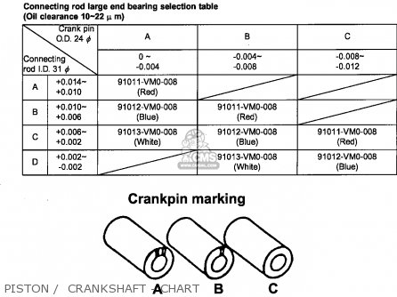 Honda Fl350r Odyssey 350 1985 f Usa Piston    Crankshaft - Chart