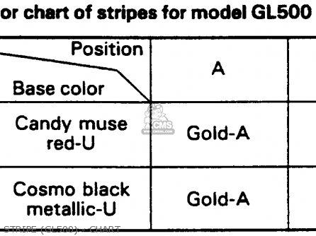 Honda Gl500 Silver Wing 1982 Usa Stripe gl500 - Chart