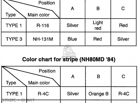 Honda Nh80md Aero 80 1983 Usa Stripe - Chart