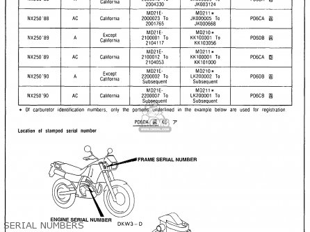 Honda Nx250 1989 k Usa California Serial Numbers