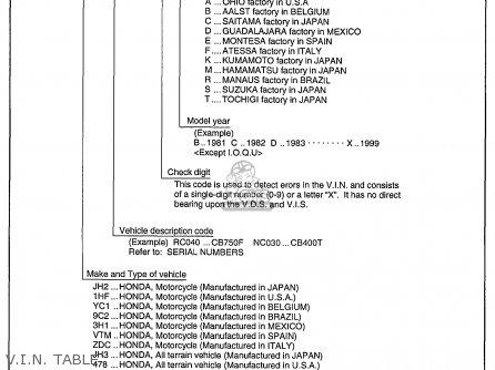 Honda Nx250 1989 Usa V i n  Table