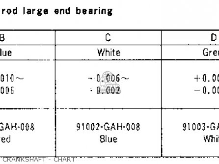 Honda Sa50 50 Sr 1995 s Usa Crankshaft - Chart