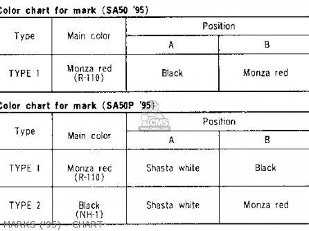 Honda Sa50 50 Sr 1995 s Usa Marks 95 - Chart