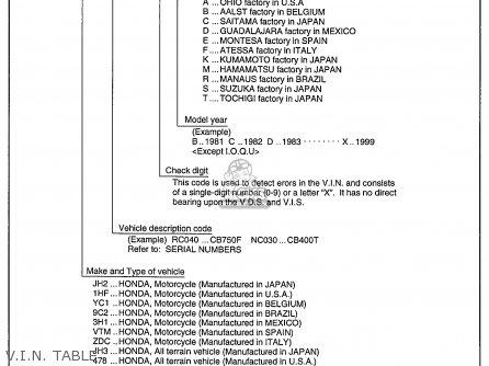 Honda Sb50 Es Elite E 1988 j Usa V i n  Table
