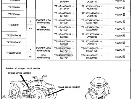 Honda Trx300 Fourtrax 300 1990 Usa Serial Numbers