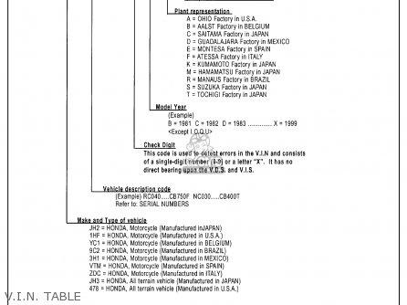 Honda Xr100r 1993 p Usa V i n  Table