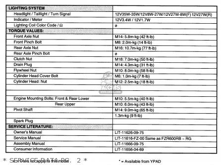 Yamaha Fzr600rh 1996 Usa   Service Data Pg   1