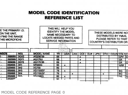 Yamaha Model Code Reference 1961-1989 Model Code Reference Page 0
