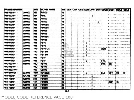 Yamaha Model Code Reference 1961-1989 Model Code Reference Page 100