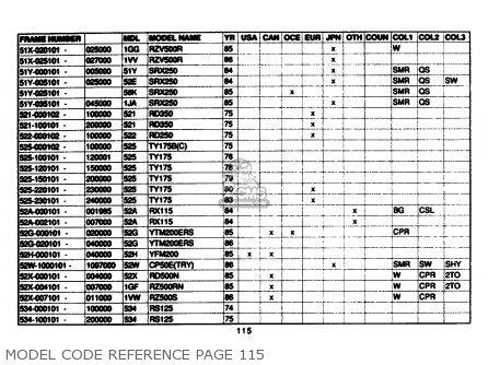 Yamaha Model Code Reference 1961-1989 Model Code Reference Page 115