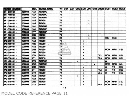 Yamaha Model Code Reference 1961-1989 Model Code Reference Page 11