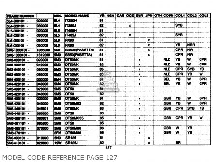 Yamaha Model Code Reference 1961-1989 Model Code Reference Page 127