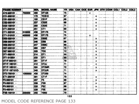 Yamaha Model Code Reference 1961-1989 Model Code Reference Page 133