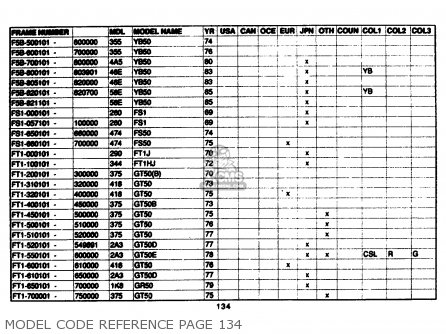 Yamaha Model Code Reference 1961-1989 Model Code Reference Page 134