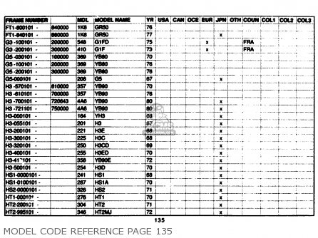 Yamaha Model Code Reference 1961-1989 Model Code Reference Page 135