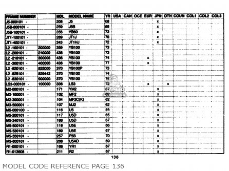 Yamaha Model Code Reference 1961-1989 Model Code Reference Page 136
