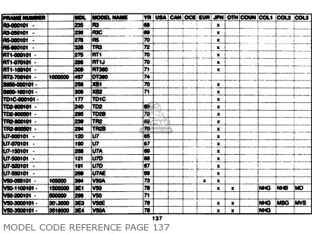 Yamaha Model Code Reference 1961-1989 Model Code Reference Page 137