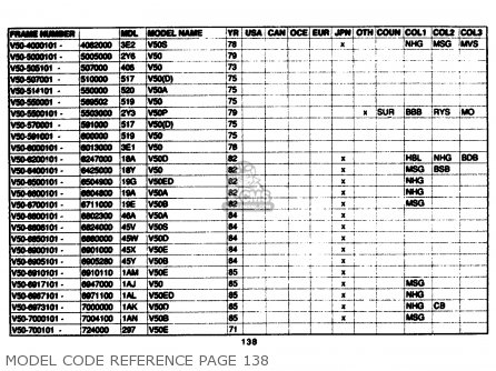 Yamaha Model Code Reference 1961-1989 Model Code Reference Page 138