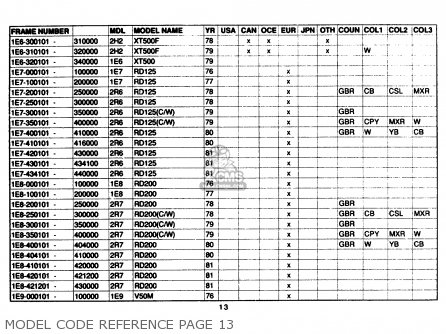Yamaha Model Code Reference 1961-1989 Model Code Reference Page 13