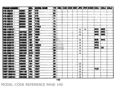 Yamaha Model Code Reference 1961-1989 Model Code Reference Page 140