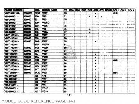 Yamaha Model Code Reference 1961-1989 Model Code Reference Page 141