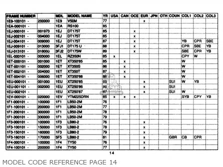 Yamaha Model Code Reference 1961-1989 Model Code Reference Page 14