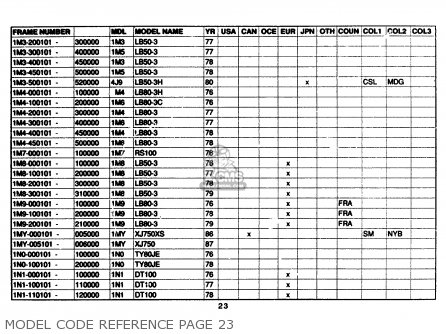 Yamaha Model Code Reference 1961-1989 Model Code Reference Page 23