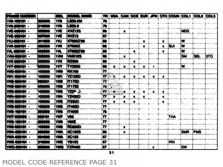 Yamaha Model Code Reference 1961-1989 Model Code Reference Page 31