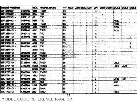 Yamaha Model Code Reference 1961-1989 Model Code Reference Page 37