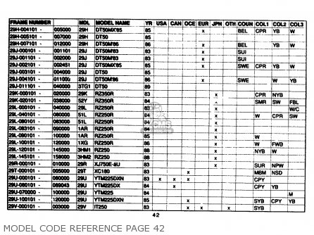 Yamaha Model Code Reference 1961-1989 Model Code Reference Page 42