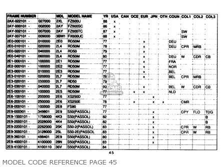 Yamaha Model Code Reference 1961-1989 Model Code Reference Page 45