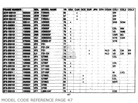 Yamaha Model Code Reference 1961-1989 Model Code Reference Page 47