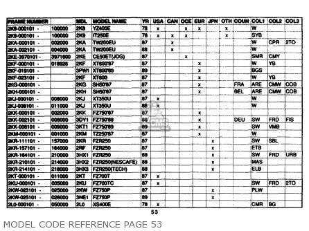 Yamaha Model Code Reference 1961-1989 Model Code Reference Page 53