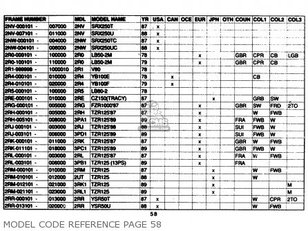 Yamaha Model Code Reference 1961-1989 Model Code Reference Page 58