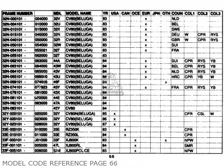 Yamaha Model Code Reference 1961-1989 Model Code Reference Page 66