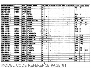 Yamaha Model Code Reference 1961-1989 Model Code Reference Page 81