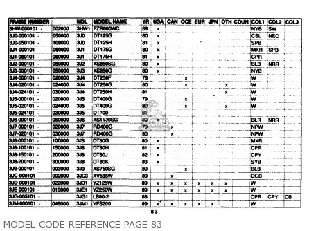 Yamaha Model Code Reference 1961-1989 Model Code Reference Page 83